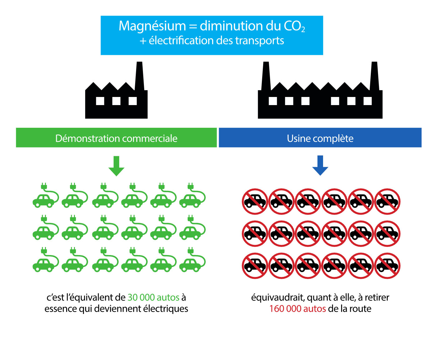 diminution-co2-alliance-magnesium